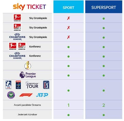 Sky Champions League Tagesticket